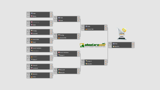 Online Billiards 9 Ball Tournament Bracket